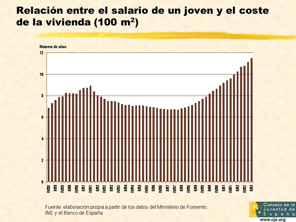 Relación entre el salario de un joven y el coste de la vivienda (100 m 2 ) Fuente: elaboración propia a partir de los datos del Ministerio de Fomento, INE y el Banco de España
