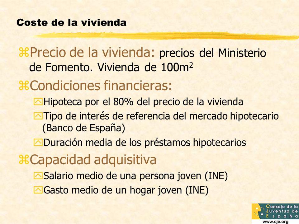 Coste de la vivienda zPrecio de la vivienda: precios del Ministerio de Fomento.