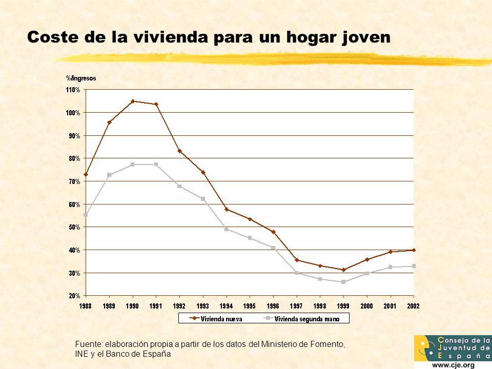 Coste de la vivienda para un hogar joven Fuente: elaboración propia a partir de los datos del Ministerio de Fomento, INE y el Banco de España