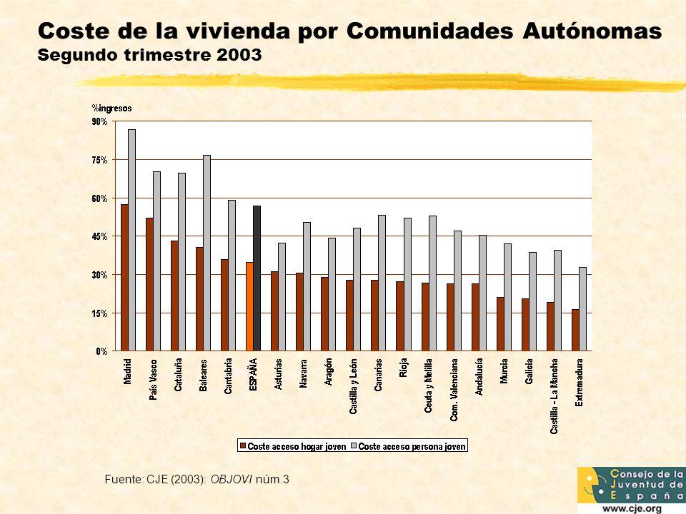 Coste de la vivienda por Comunidades Autónomas Segundo trimestre 2003 Fuente: CJE (2003): OBJOVI núm.3