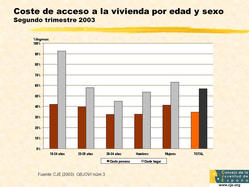 Coste de acceso a la vivienda por edad y sexo Segundo trimestre 2003 Fuente: CJE (2003): OBJOVI núm.3