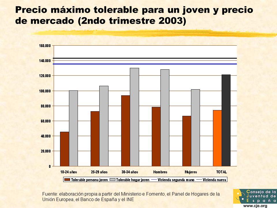 Precio máximo tolerable para un joven y precio de mercado (2ndo trimestre 2003) Fuente: elaboración propia a partir del Ministerio e Fomento, el Panel