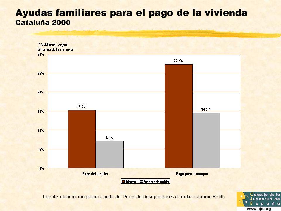 Ayudas familiares para el pago de la vivienda Cataluña 2000 Fuente: elaboración propia a partir del Panel de Desigualdades (Fundació Jaume Bofill)