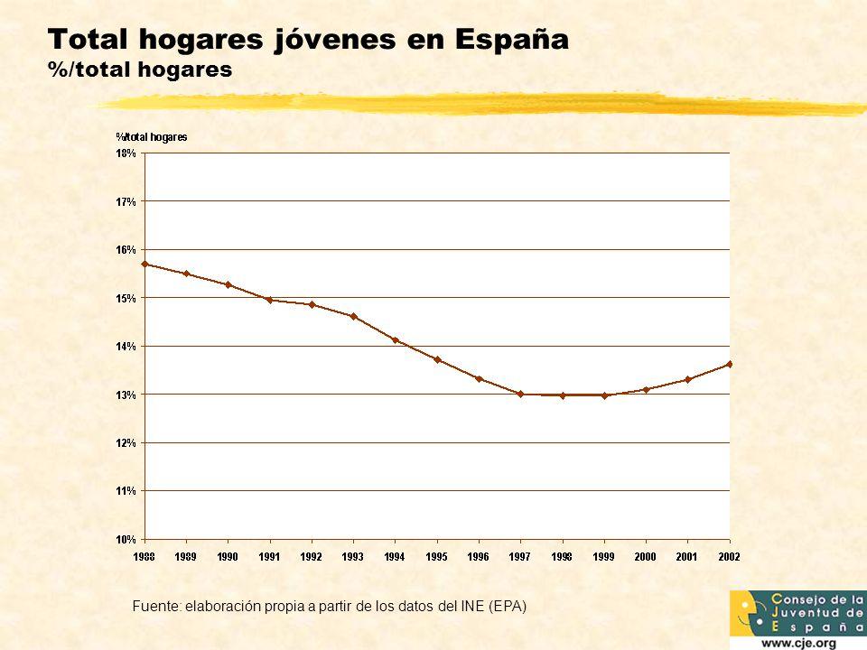 Total hogares jóvenes en España %/total hogares Fuente: elaboración propia a partir de los datos del INE (EPA)
