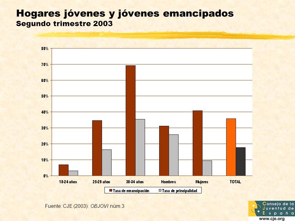 Jóvenes emancipados en Europa (1996) 18-29 años Fuente: GALLAND, O.