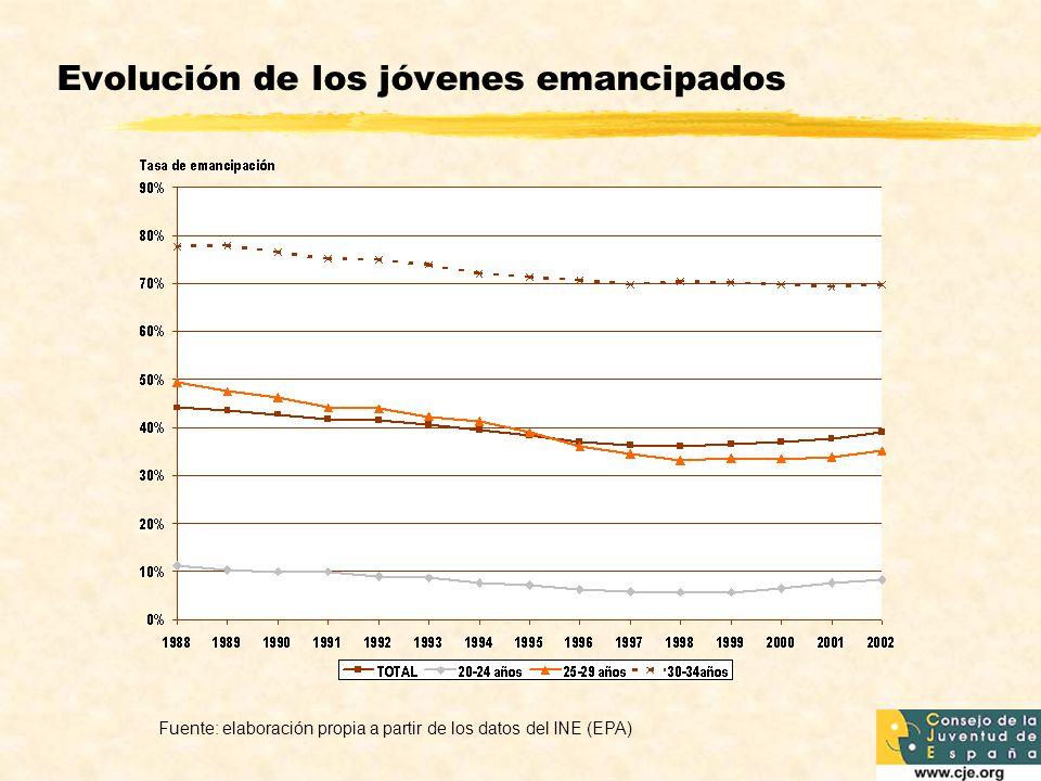 Evolución de los jóvenes emancipados Fuente: elaboración propia a partir de los datos del INE (EPA)