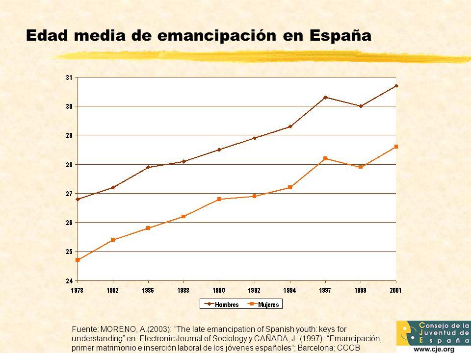 Edad media de emancipación en España Fuente: MORENO, A.(2003): The late emancipation of Spanish youth: keys for understanding en: Electronic Journal o