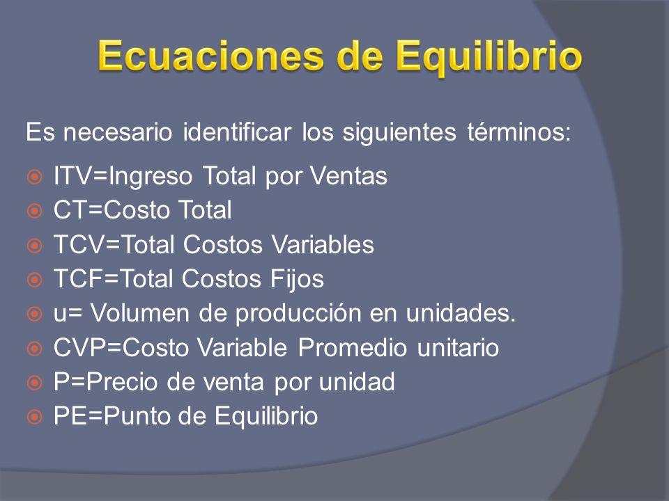 Es necesario identificar los siguientes términos: ITV=Ingreso Total por Ventas CT=Costo Total TCV=Total Costos Variables TCF=Total Costos Fijos u= Vol