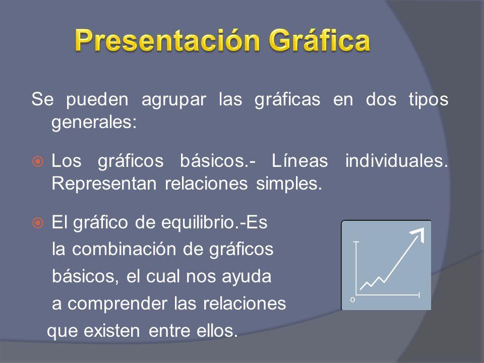 Se pueden agrupar las gráficas en dos tipos generales: Los gráficos básicos.- Líneas individuales. Representan relaciones simples. El gráfico de equil
