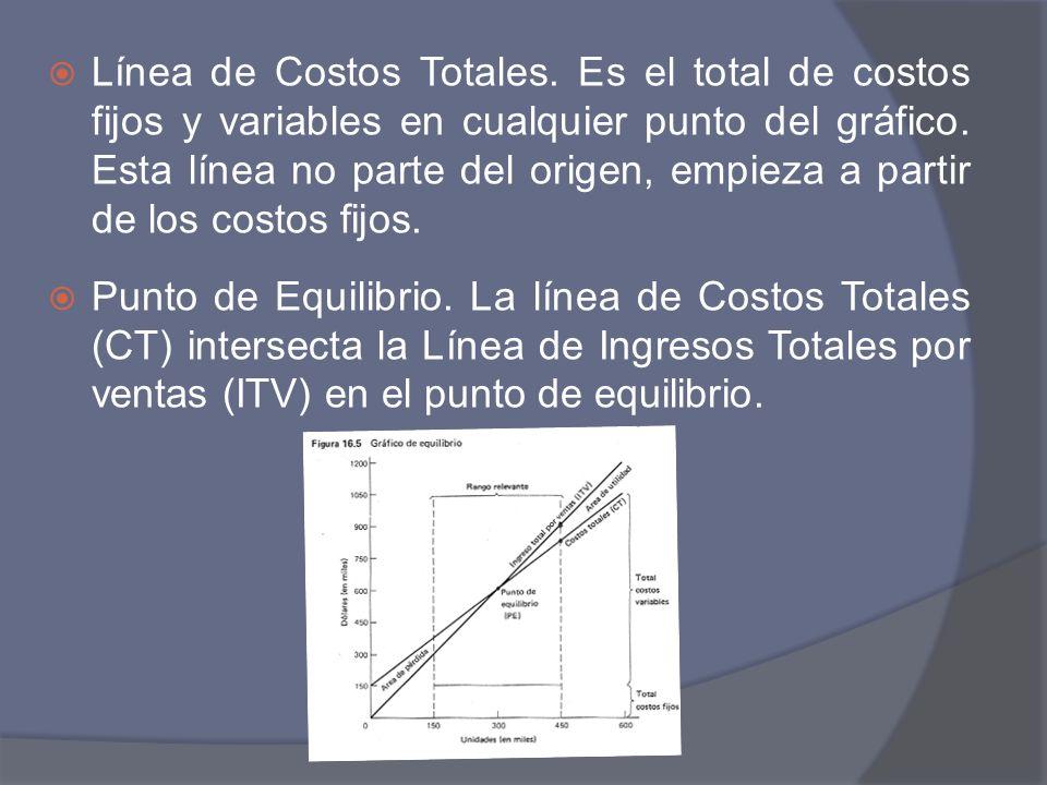 Línea de Costos Totales. Es el total de costos fijos y variables en cualquier punto del gráfico. Esta línea no parte del origen, empieza a partir de l