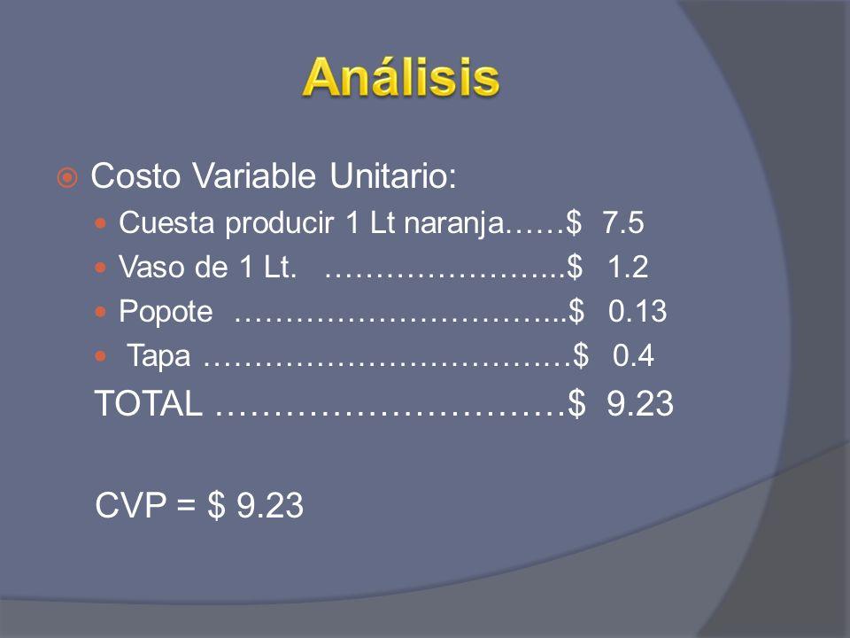 Costo Variable Unitario: Cuesta producir 1 Lt naranja……$ 7.5 Vaso de 1 Lt. …………………...$ 1.2 Popote …………………………...$ 0.13 Tapa ………………………………$ 0.4 TOTAL ………