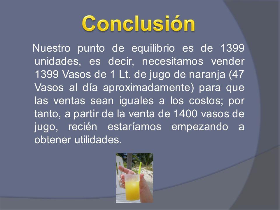 Nuestro punto de equilibrio es de 1399 unidades, es decir, necesitamos vender 1399 Vasos de 1 Lt. de jugo de naranja (47 Vasos al día aproximadamente)