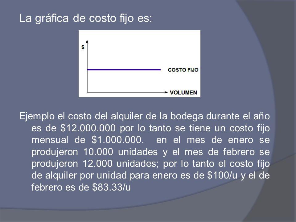 La gráfica de costo fijo es: Ejemplo el costo del alquiler de la bodega durante el año es de $12.000.000 por lo tanto se tiene un costo fijo mensual d