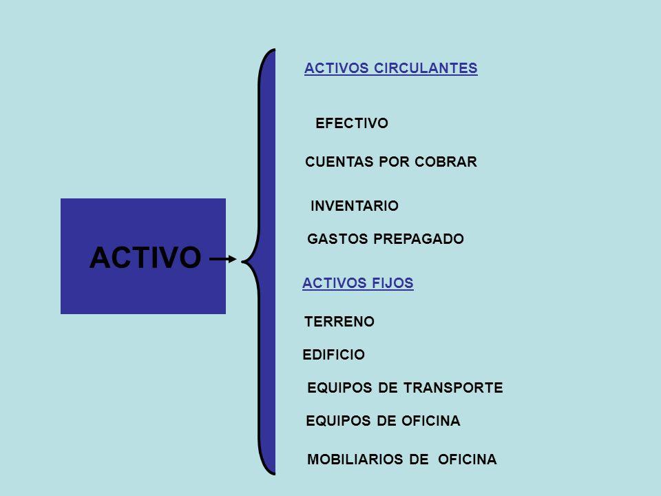 ACTIVO EFECTIVO CUENTAS POR COBRAR INVENTARIO MOBILIARIOS DE OFICINA EQUIPOS DE OFICINA EQUIPOS DE TRANSPORTE TERRENO EDIFICIO GASTOS PREPAGADO ACTIVO