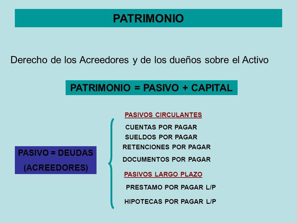 PATRIMONIO Derecho de los Acreedores y de los dueños sobre el Activo PATRIMONIO = PASIVO + CAPITAL PASIVO = DEUDAS (ACREEDORES) DOCUMENTOS POR PAGAR C