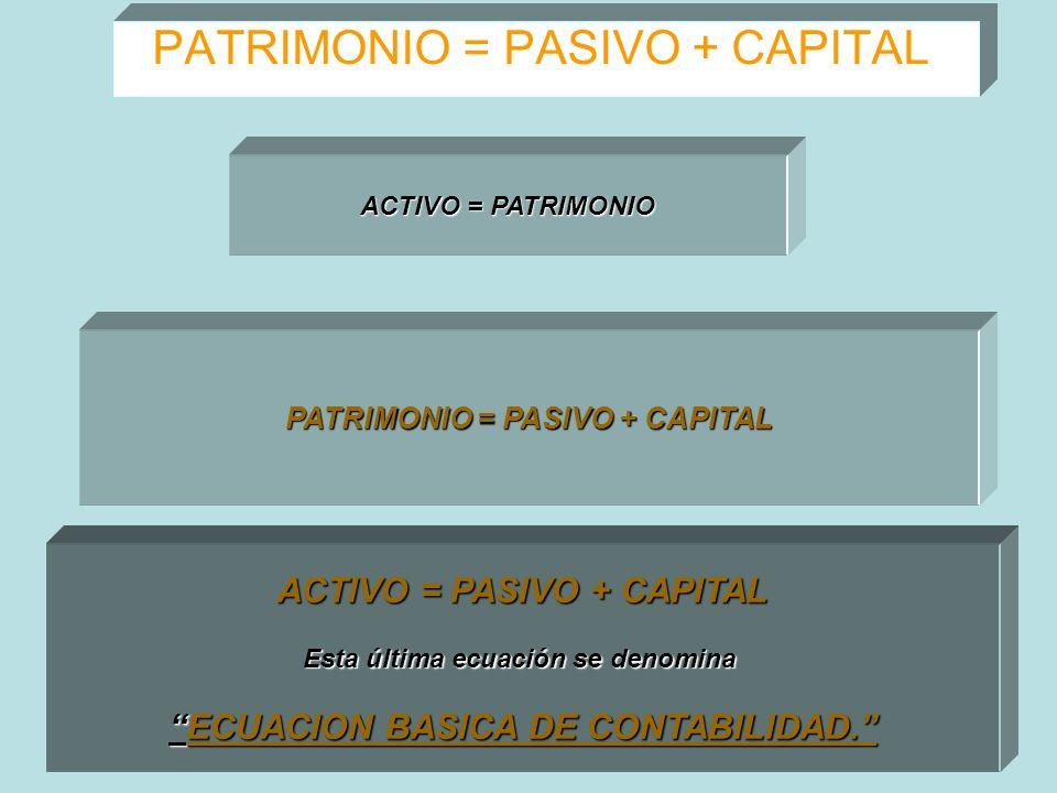 PATRIMONIO = PASIVO + CAPITAL ACTIVO = PATRIMONIO ACTIVO = PASIVO + CAPITAL Esta última ecuación se denomina ECUACION BASICA DE CONTABILIDAD.ECUACION
