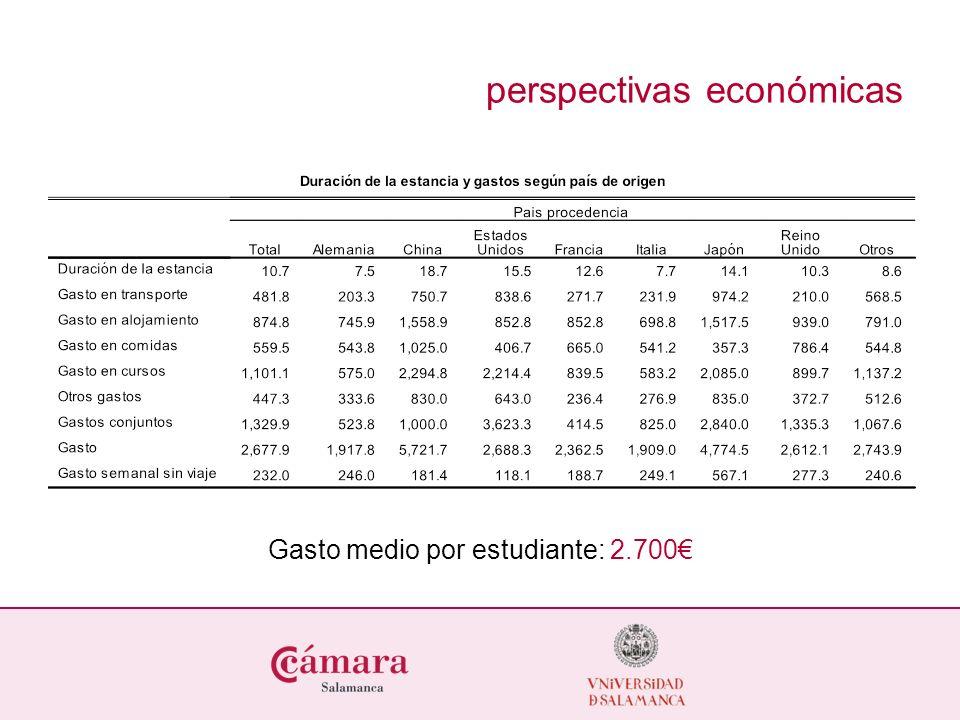 perspectivas económicas Gasto medio por estudiante: 2.700