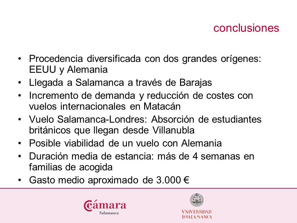 conclusiones Procedencia diversificada con dos grandes orígenes: EEUU y Alemania Llegada a Salamanca a través de Barajas Incremento de demanda y reduc