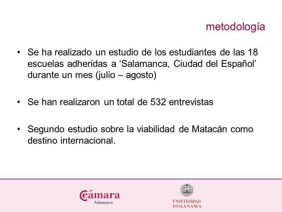 metodología Se ha realizado un estudio de los estudiantes de las 18 escuelas adheridas a Salamanca, Ciudad del Español durante un mes (julio – agosto)