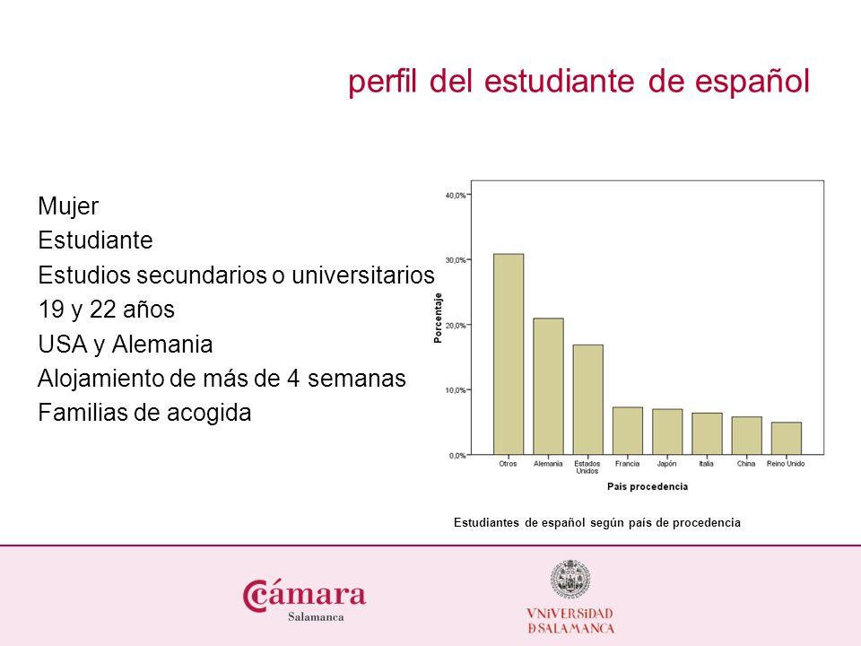 perfil del estudiante de español Mujer Estudiante Estudios secundarios o universitarios 19 y 22 años USA y Alemania Alojamiento de más de 4 semanas Familias de acogida Estudiantes de español según país de procedencia