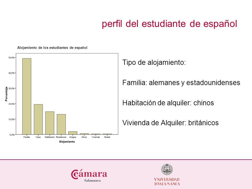Alojamiento de los estudiantes de español Tipo de alojamiento: Familia: alemanes y estadounidenses Habitación de alquiler: chinos Vivienda de Alquiler: británicos perfil del estudiante de español
