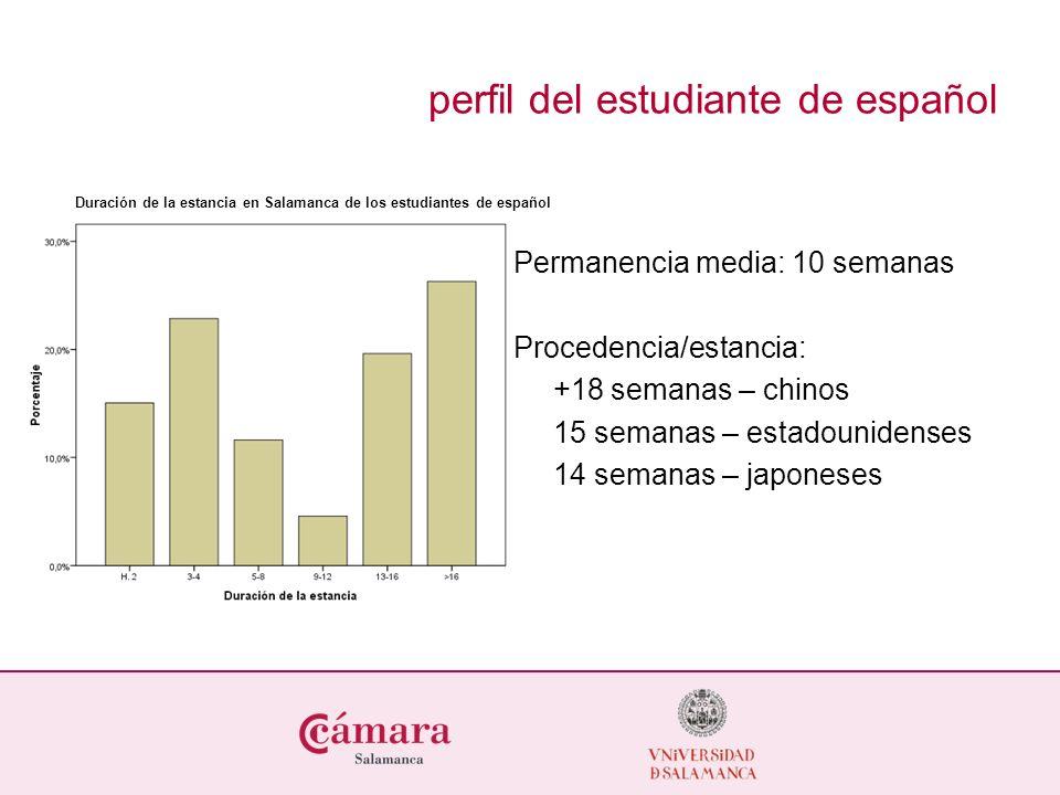 Duración de la estancia en Salamanca de los estudiantes de español Permanencia media: 10 semanas Procedencia/estancia: +18 semanas – chinos 15 semanas