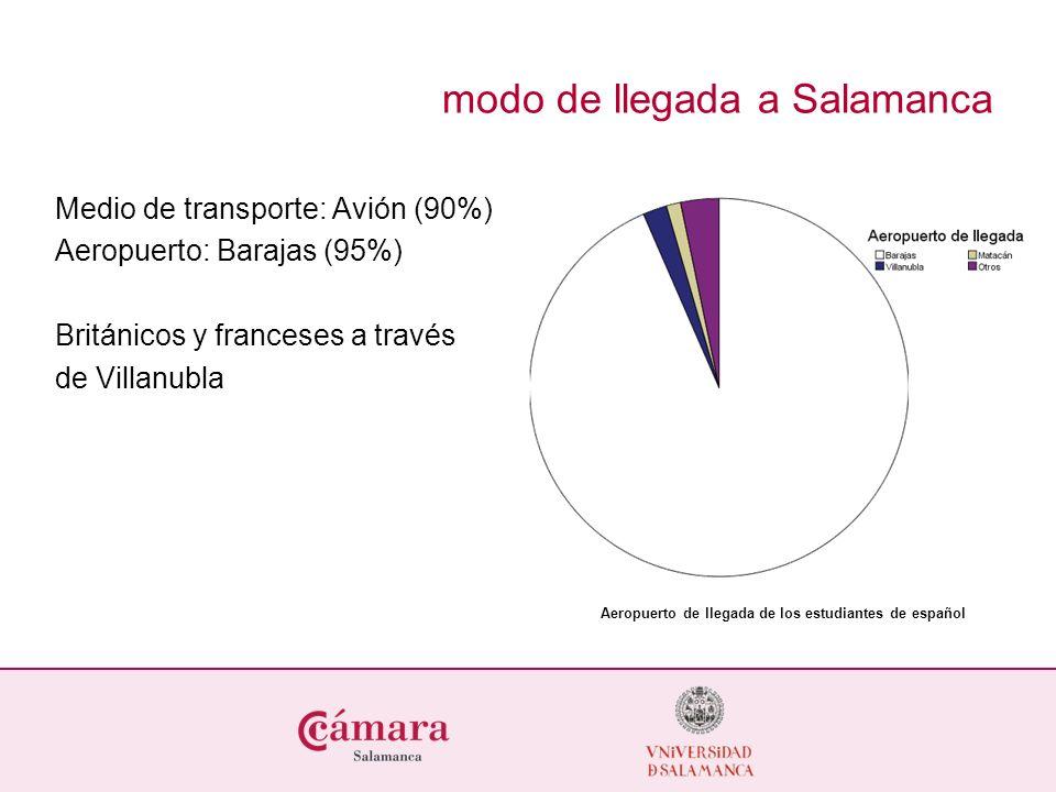 modo de llegada a Salamanca Medio de transporte: Avión (90%) Aeropuerto: Barajas (95%) Británicos y franceses a través de Villanubla Aeropuerto de llegada de los estudiantes de español
