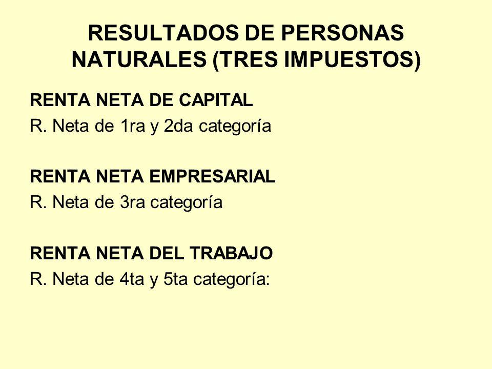 RESULTADOS DE PERSONAS NATURALES (TRES IMPUESTOS) RENTA NETA DE CAPITAL R. Neta de 1ra y 2da categoría RENTA NETA EMPRESARIAL R. Neta de 3ra categoría