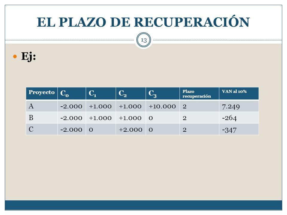 EL PLAZO DE RECUPERACIÓN 13 Ej: Proyecto C0C0 C1C1 C2C2 C3C3 Plazo recuperación VAN al 10% A-2.000+1.000 +10.00027.249 B-2.000+1.000 02-264 C-2.0000+2