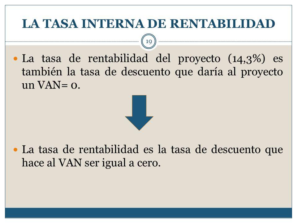 LA TASA INTERNA DE RENTABILIDAD 19 La tasa de rentabilidad del proyecto (14,3%) es también la tasa de descuento que daría al proyecto un VAN= 0. La ta