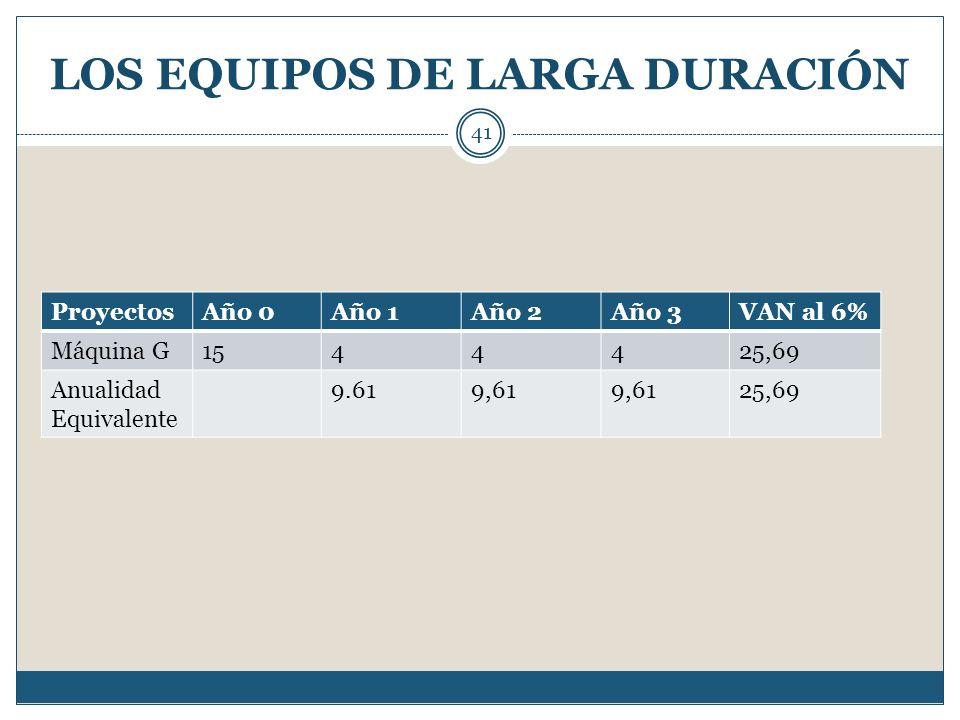 LOS EQUIPOS DE LARGA DURACIÓN 41 ProyectosAño 0Año 1Año 2Año 3VAN al 6% Máquina G1544425,69 Anualidad Equivalente 9.619,61 25,69