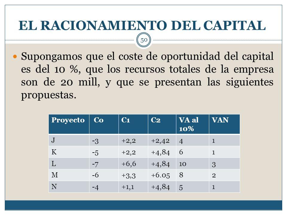 EL RACIONAMIENTO DEL CAPITAL 50 Supongamos que el coste de oportunidad del capital es del 10 %, que los recursos totales de la empresa son de 20 mill,