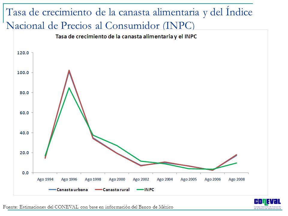 Fuente: Estimaciones del CONEVAL con base en información del Banco de México Tasa de crecimiento de la canasta alimentaria y del Índice Nacional de Pr