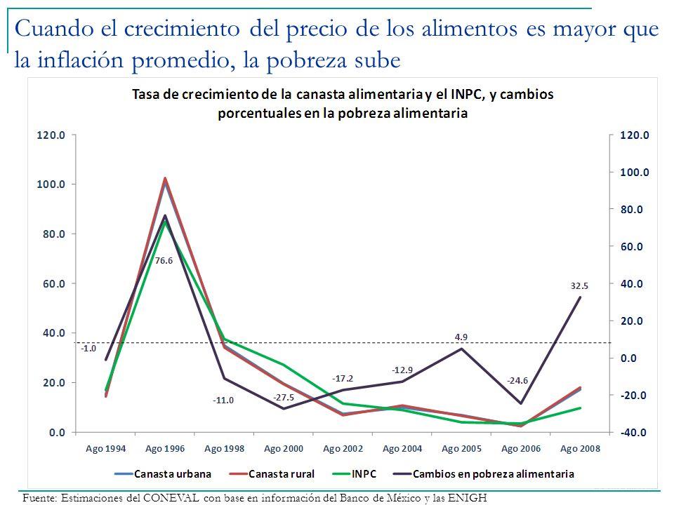 Fuente: Estimaciones del CONEVAL con base en información del Banco de México y las ENIGH Cuando el crecimiento del precio de los alimentos es mayor qu