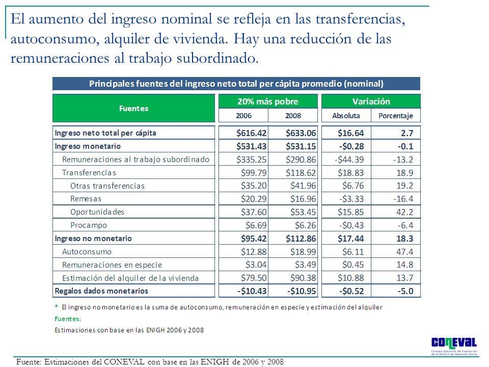 El aumento del ingreso nominal se refleja en las transferencias, autoconsumo, alquiler de vivienda. Hay una reducción de las remuneraciones al trabajo