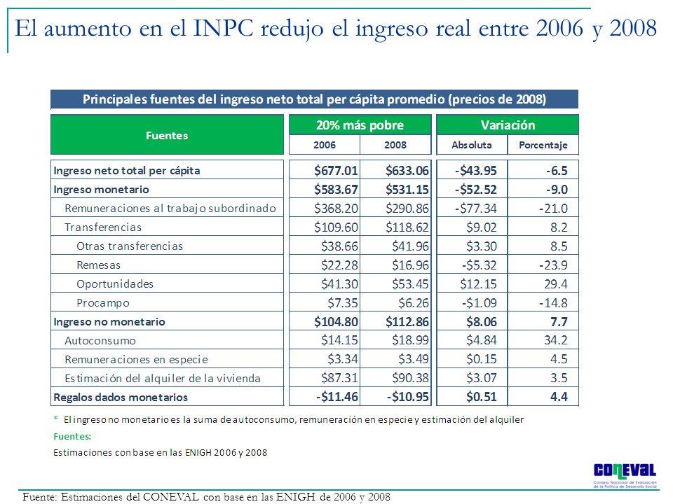 El aumento en el INPC redujo el ingreso real entre 2006 y 2008 Fuente: Estimaciones del CONEVAL con base en las ENIGH de 2006 y 2008