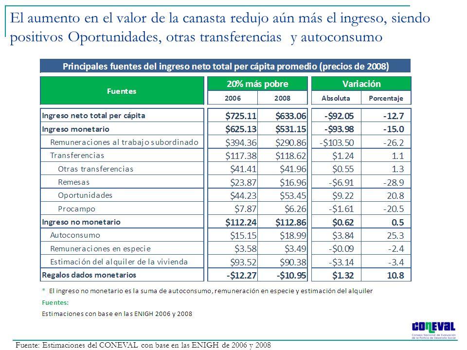 El aumento en el valor de la canasta redujo aún más el ingreso, siendo positivos Oportunidades, otras transferencias y autoconsumo Fuente: Estimacione