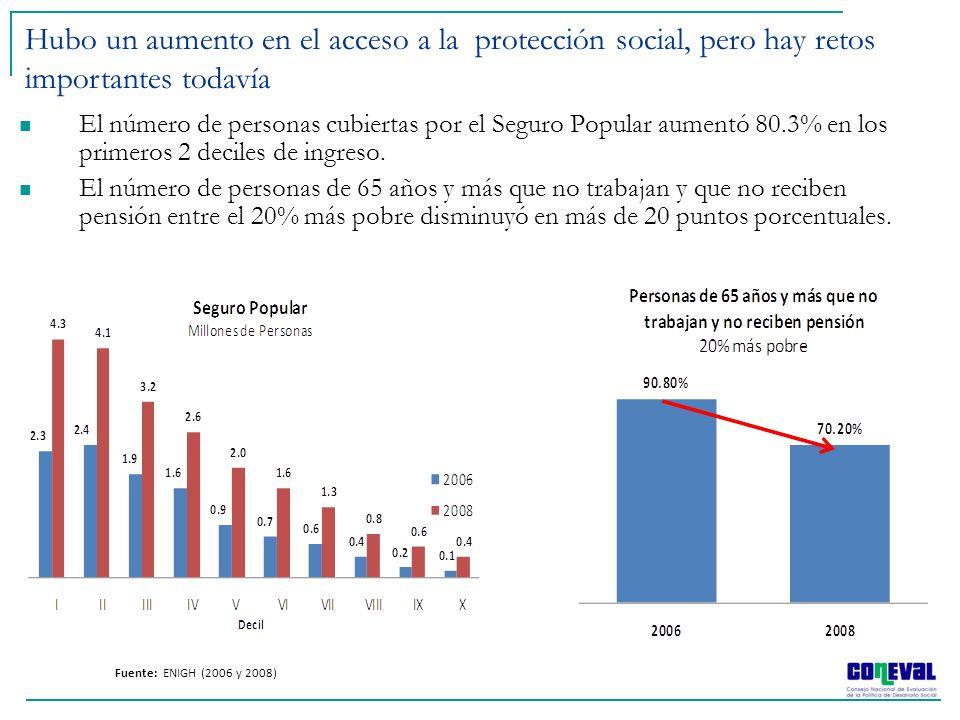 El número de personas cubiertas por el Seguro Popular aumentó 80.3% en los primeros 2 deciles de ingreso. El número de personas de 65 años y más que n