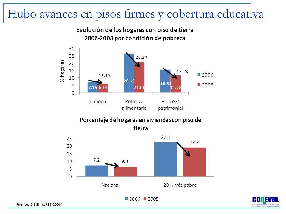 Hubo avances en pisos firmes y cobertura educativa Fuente: ENIGH (1992-2008)