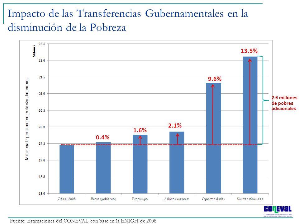 Fuente: Estimaciones del CONEVAL con base en la ENIGH de 2008 Impacto de las Transferencias Gubernamentales en la disminución de la Pobreza 0.4% 9.6%