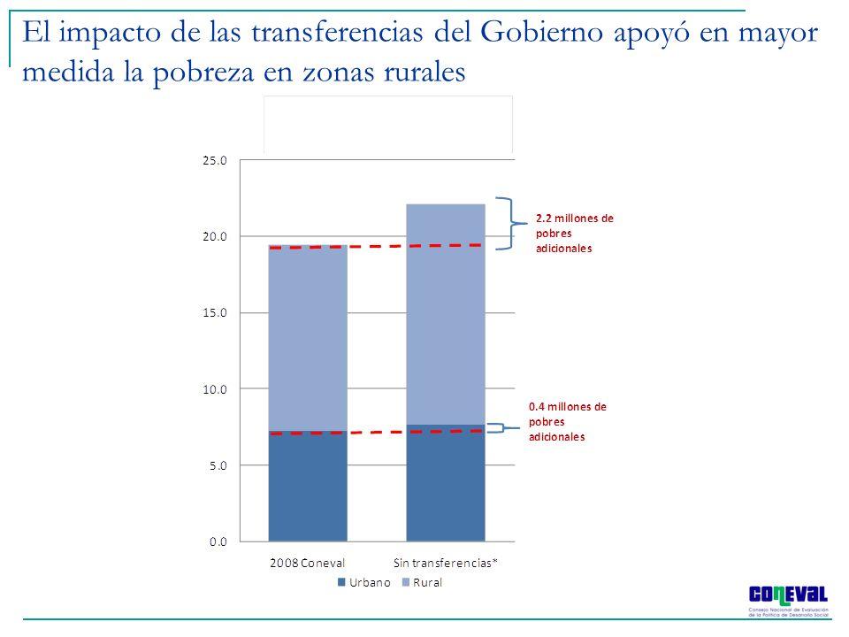 El impacto de las transferencias del Gobierno apoyó en mayor medida la pobreza en zonas rurales