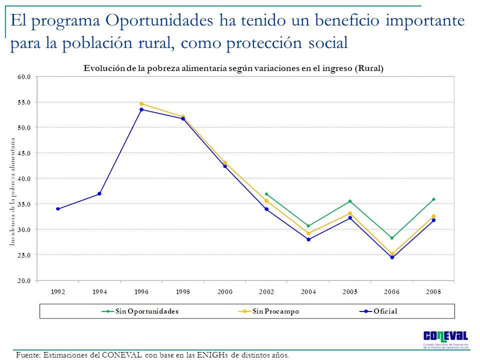 El programa Oportunidades ha tenido un beneficio importante para la población rural, como protección social Evolución de la pobreza alimentaria según
