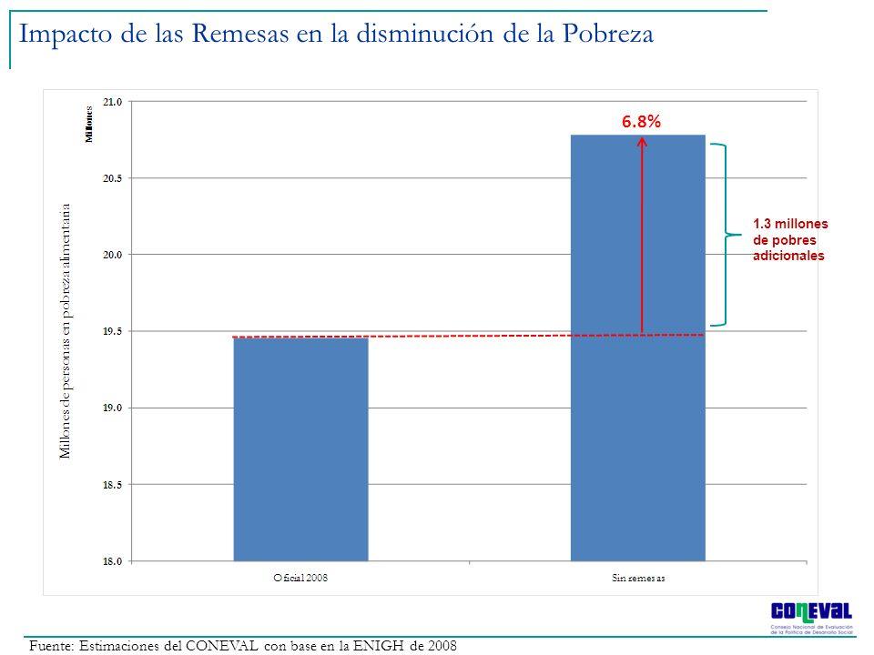 Fuente: Estimaciones del CONEVAL con base en la ENIGH de 2008 Impacto de las Remesas en la disminución de la Pobreza 6.8% 1.3 millones de pobres adici