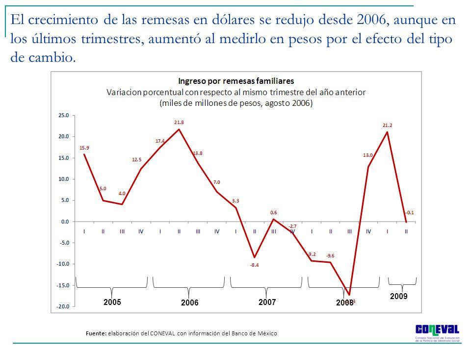 El crecimiento de las remesas en dólares se redujo desde 2006, aunque en los últimos trimestres, aumentó al medirlo en pesos por el efecto del tipo de