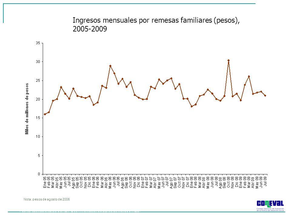 Ingresos mensuales por remesas familiares (pesos), 2005-2009 Nota: pesos de agosto de 2006 Fuente: estimaciones del CONEVAL con información del Banco