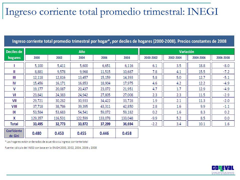 El CONEVAL actualiza las líneas de pobreza de acuerdo con los ponderadores de precios del Banco de México.