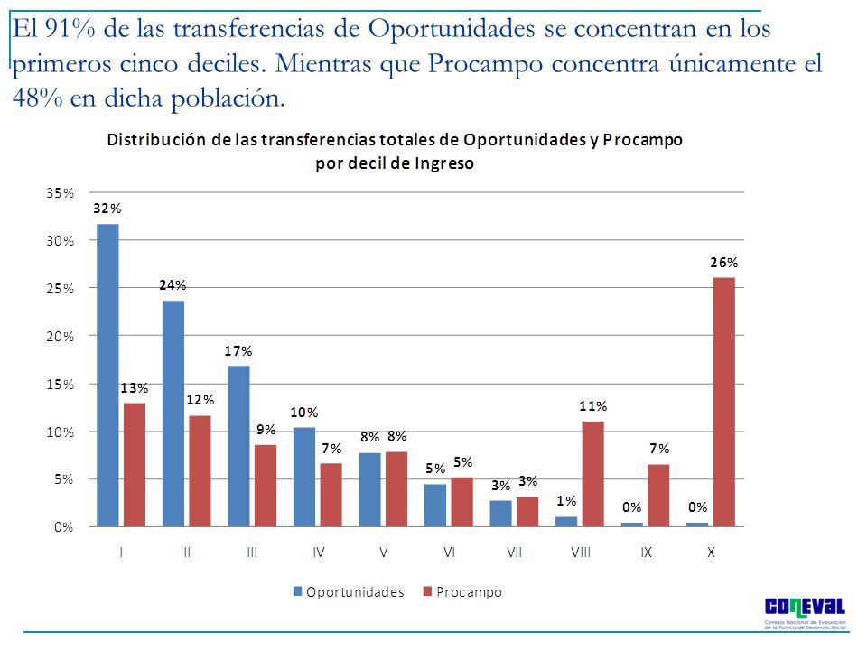 El 91% de las transferencias de Oportunidades se concentran en los primeros cinco deciles. Mientras que Procampo concentra únicamente el 48% en dicha