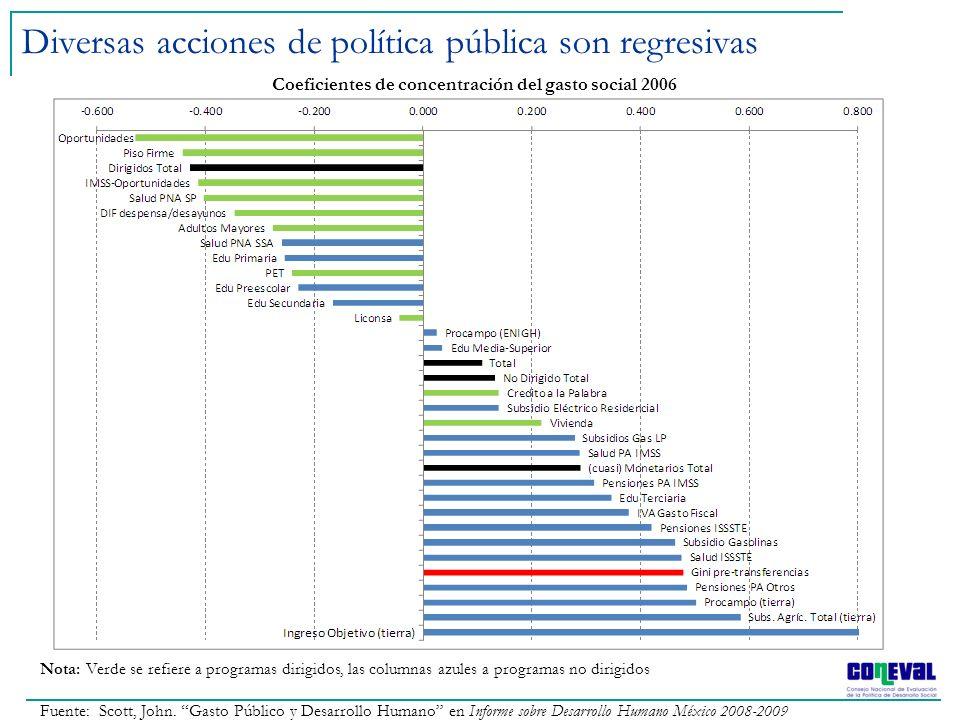 Diversas acciones de política pública son regresivas Coeficientes de concentración del gasto social 2006 Nota: Verde se refiere a programas dirigidos,
