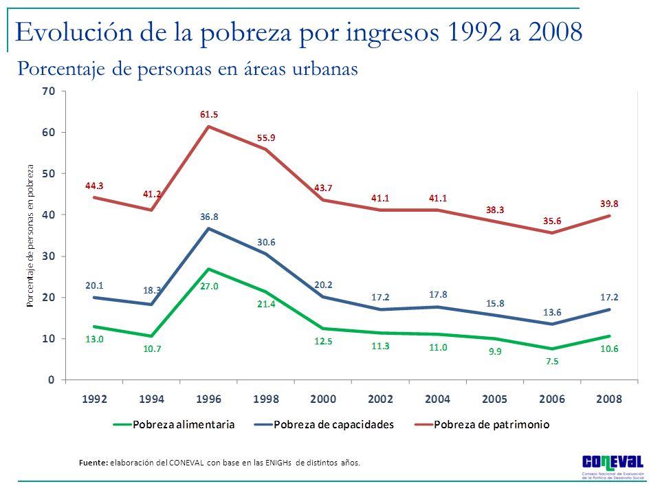 Evolución de la pobreza por ingresos 1992 a 2008 Fuente: elaboración del CONEVAL con base en las ENIGHs de distintos años. Porcentaje de personas en á