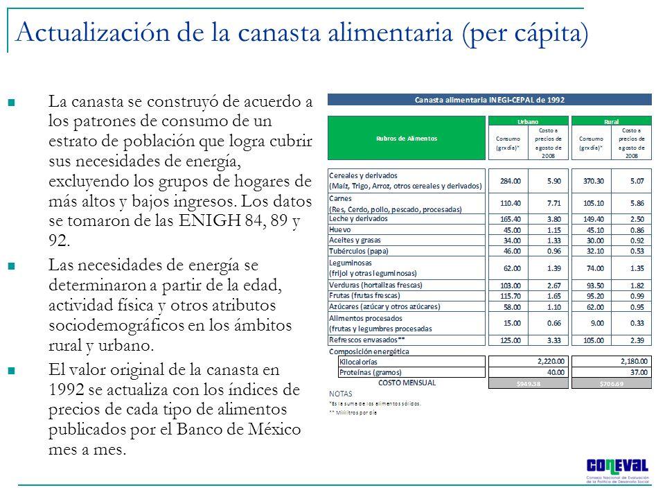 Actualización de la canasta alimentaria (per cápita) La canasta se construyó de acuerdo a los patrones de consumo de un estrato de población que logra